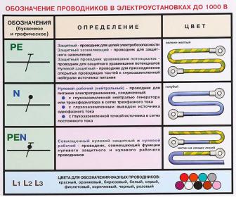 Цифровая и буквенная маркировка проводов