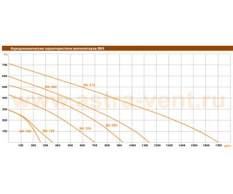 График производительности вентиляторов ВКК