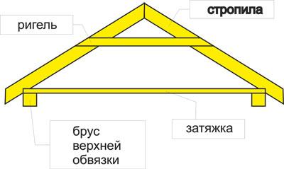 Двухскатная крыша своими руками для сарая